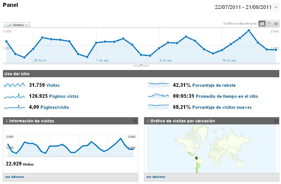 Ejemplo Google Analytics